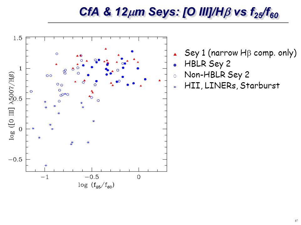 CfA & 12mm Seys: [O III]/Hb vs f25/f60